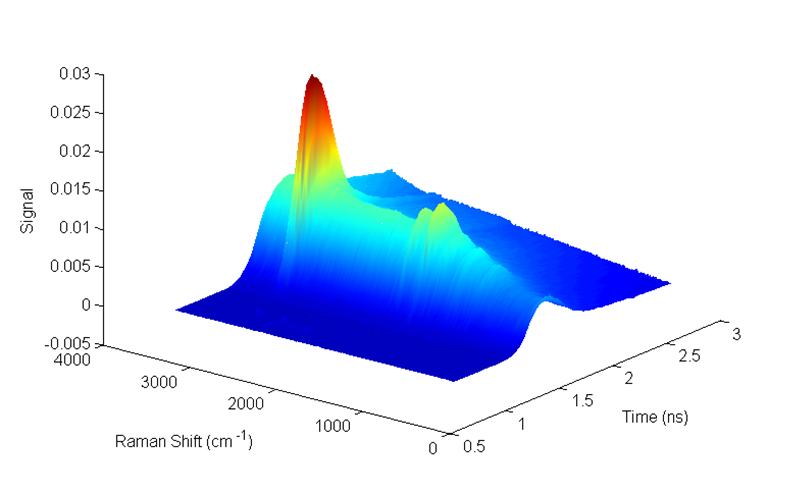 Time-resolved emission spectrum of an olive oil