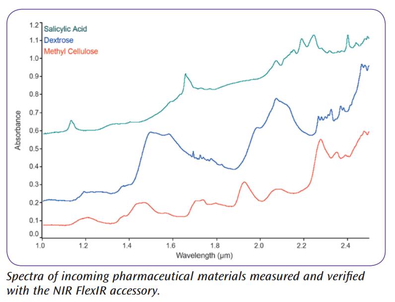 NIR spectra incoming pharmaceuticals