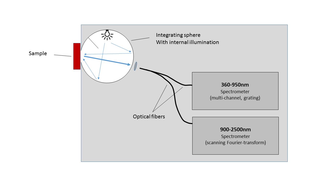 VIS-NIR DR schematic